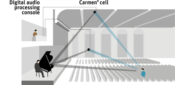 Acoustics optimized by the Carmen system